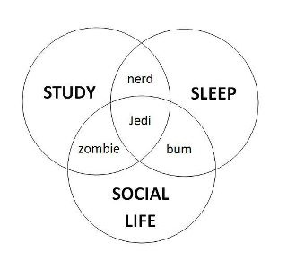 venn-diagrams-student-life